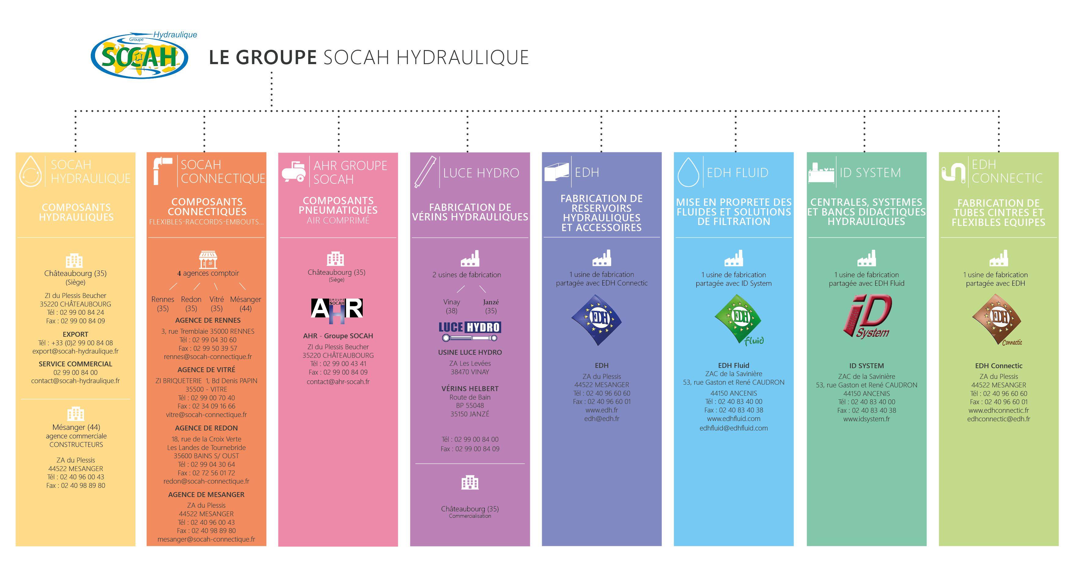 Luce Hydro fait partie du groupe SOCAH Hydraulique